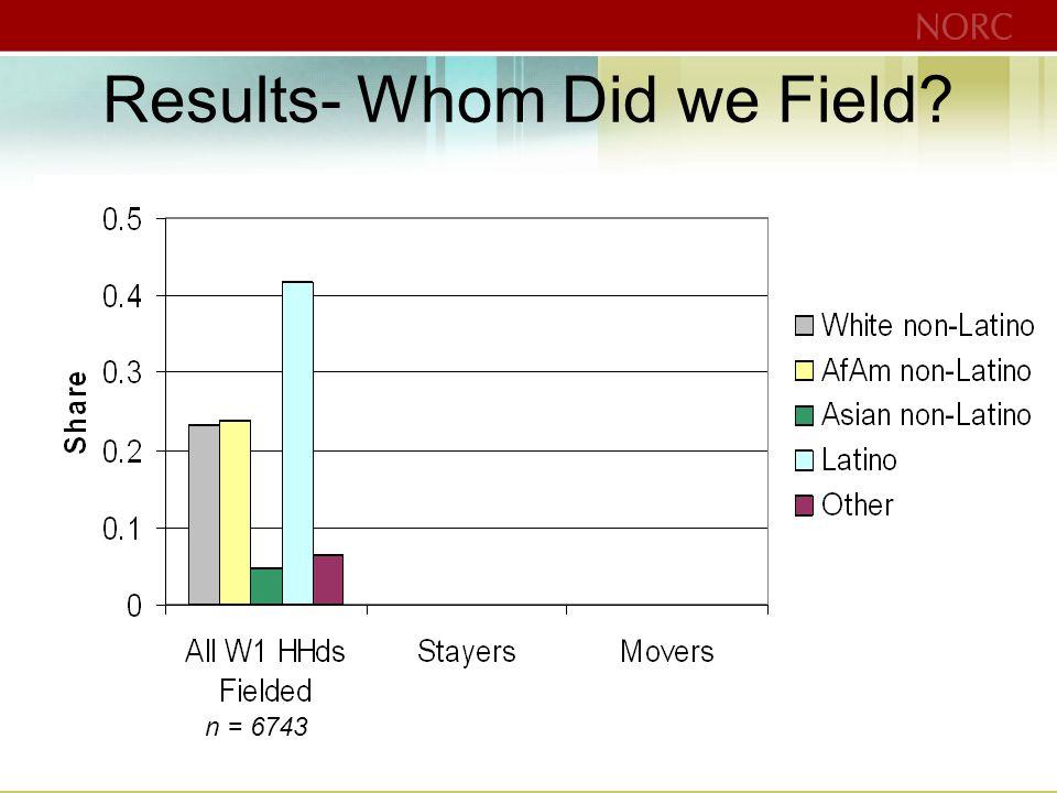 Results- Whom Did we Field n = 6743