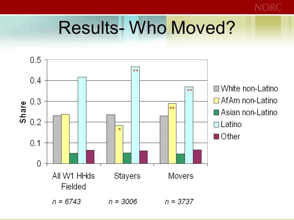 Results- Who Moved ** * n = 6743n = 3006n = 3737