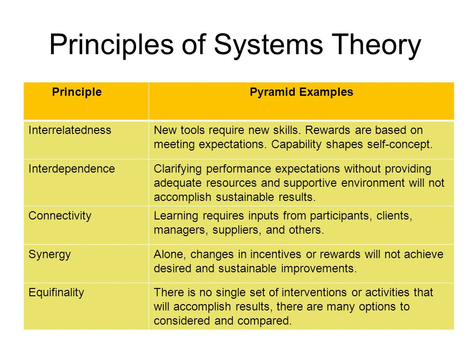 Principles of Systems Theory PrinciplePyramid Examples InterrelatednessNew tools require new skills.