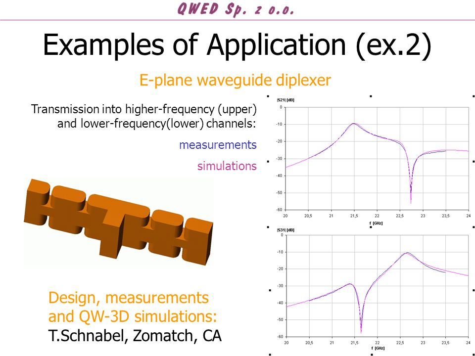 Examples of Application (ex.2) Design, measurements and QW-3D simulations: T.Schnabel, Zomatch, CA E-plane waveguide diplexer Transmission into higher-frequency (upper) and lower-frequency(lower) channels: measurements simulations