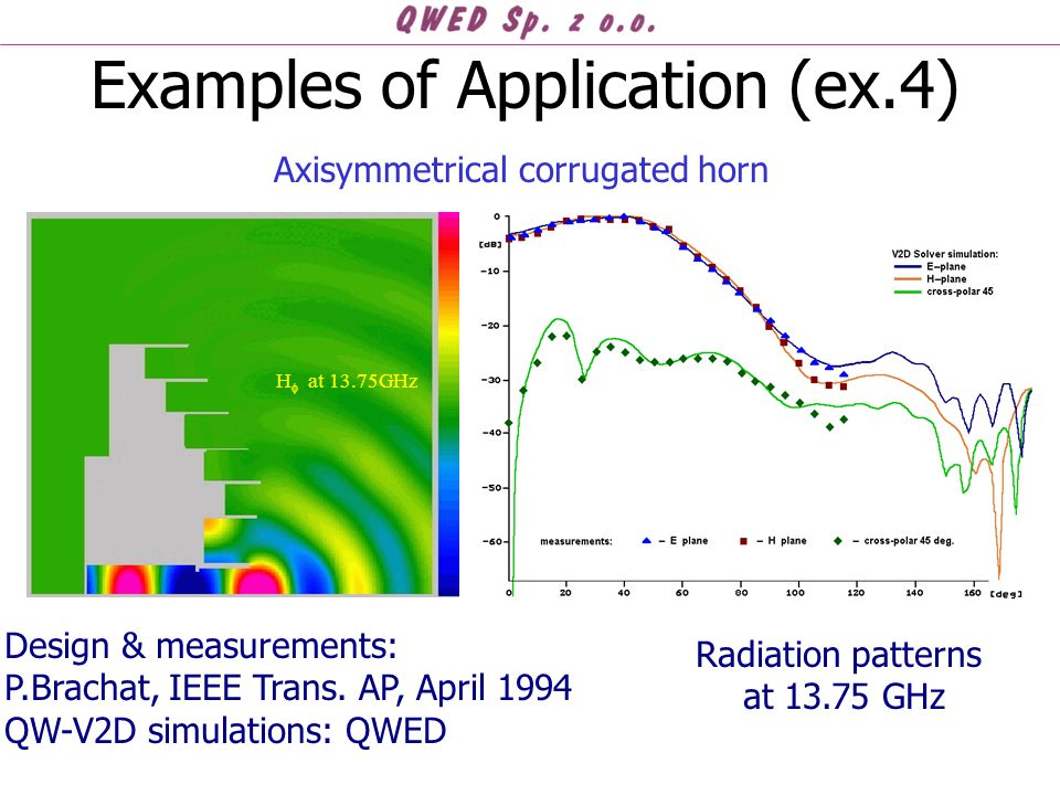 Examples of Application (ex.4) Axisymmetrical corrugated horn H  at 13.75GHz Radiation patterns at 13.75 GHz Design & measurements: P.Brachat, IEEE Trans.