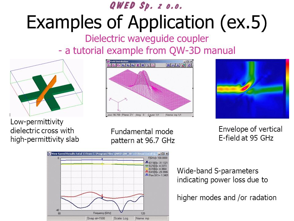 Examples of Application (ex.5) Dielectric waveguide coupler - a tutorial example from QW-3D manual Low-permittivity dielectric cross with high-permittivity slab Fundamental mode pattern at 96.7 GHz Envelope of vertical E-field at 95 GHz Wide-band S-parameters indicating power loss due to higher modes and /or radation