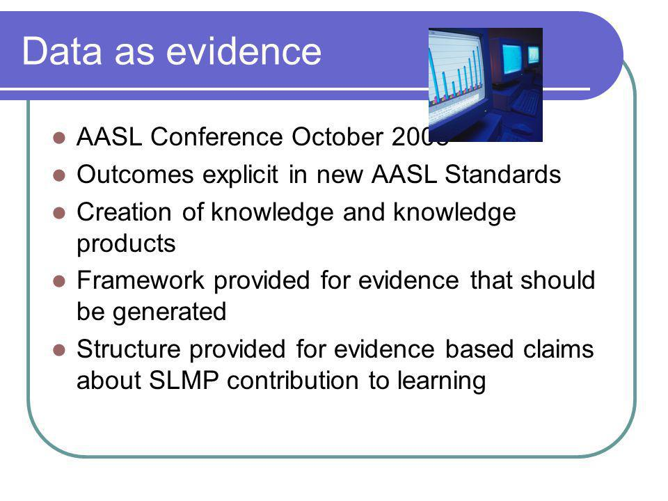 Data as evidence AASL Conference October 2008 Outcomes explicit in new AASL Standards Creation of knowledge and knowledge products Framework provided