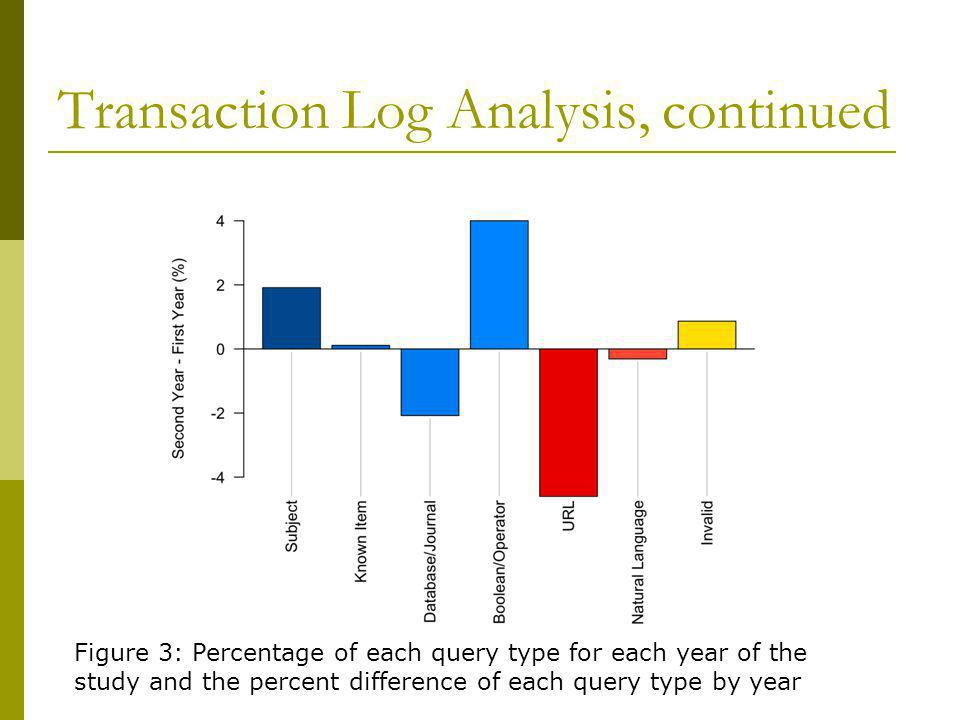 Transaction Log Analysis, continued Figure 3: Percentage of each query type for each year of the study and the percent difference of each query type by year