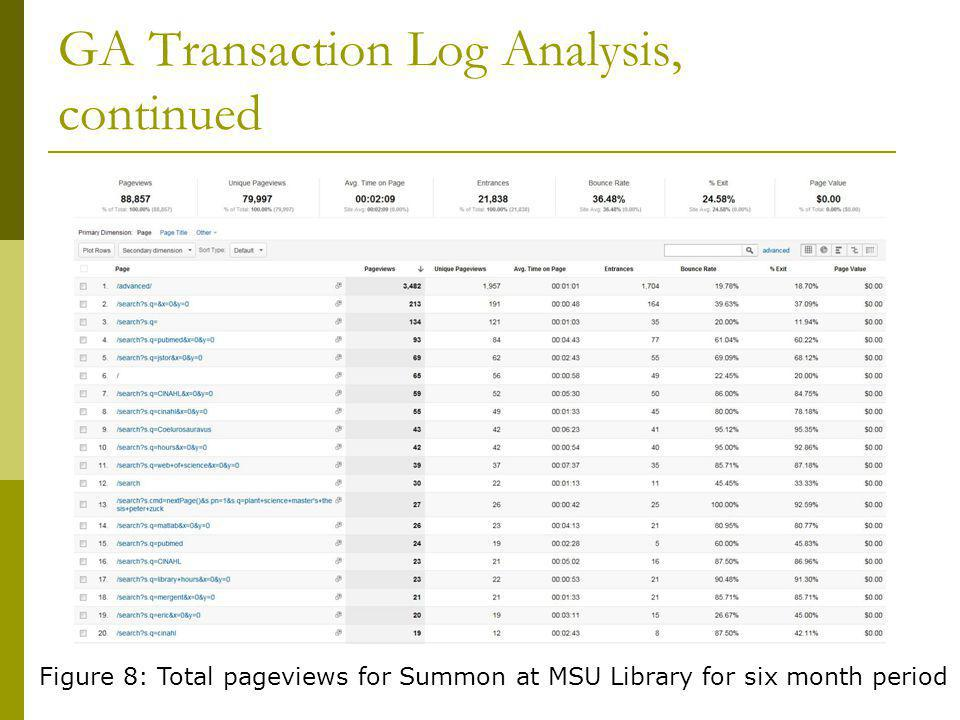 GA Transaction Log Analysis, continued Figure 8: Total pageviews for Summon at MSU Library for six month period
