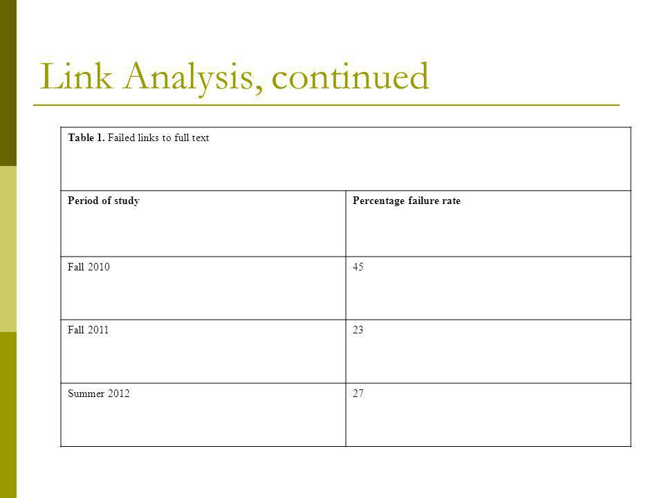 Link Analysis, continued Table 2 : Full text: number of clicks to reach full text (Summer 2012 study) Failed Link158 Successful Link 1 click82 2 clicks194 3 clicks136 4 clicks6 5 clicks4 6 clicks2 Non-full text68 Total650