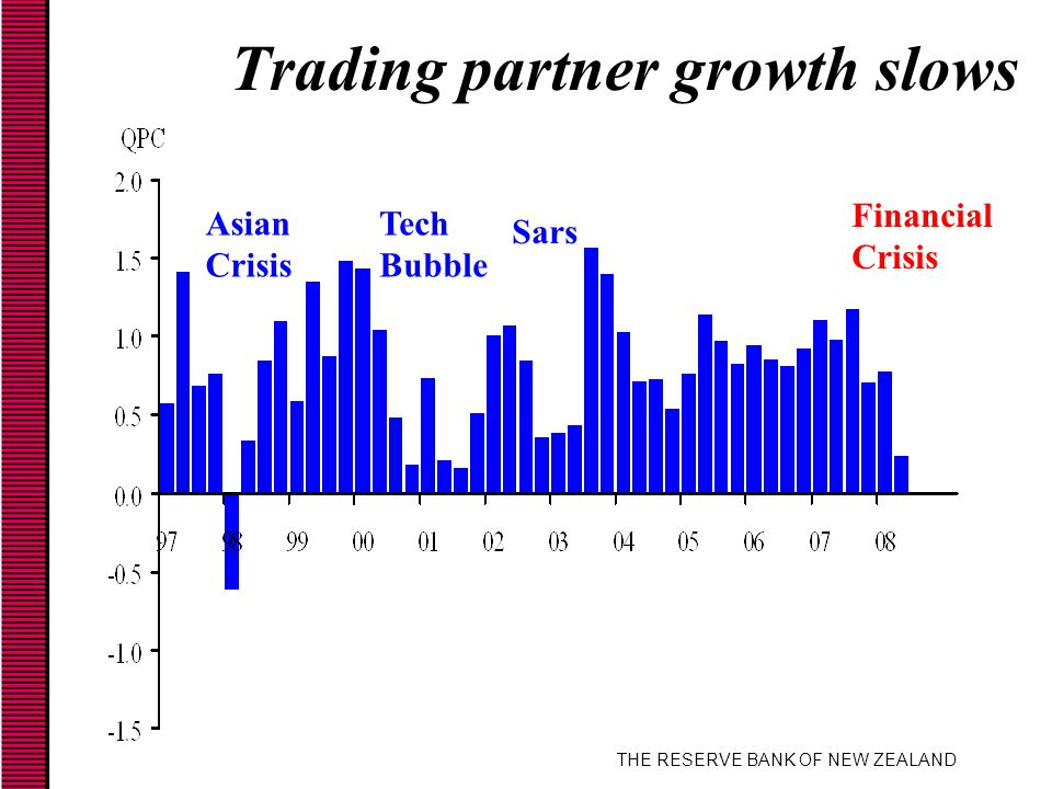 THE RESERVE BANK OF NEW ZEALAND Trading partner growth slows Asian Crisis Tech Bubble Sars Financial Crisis
