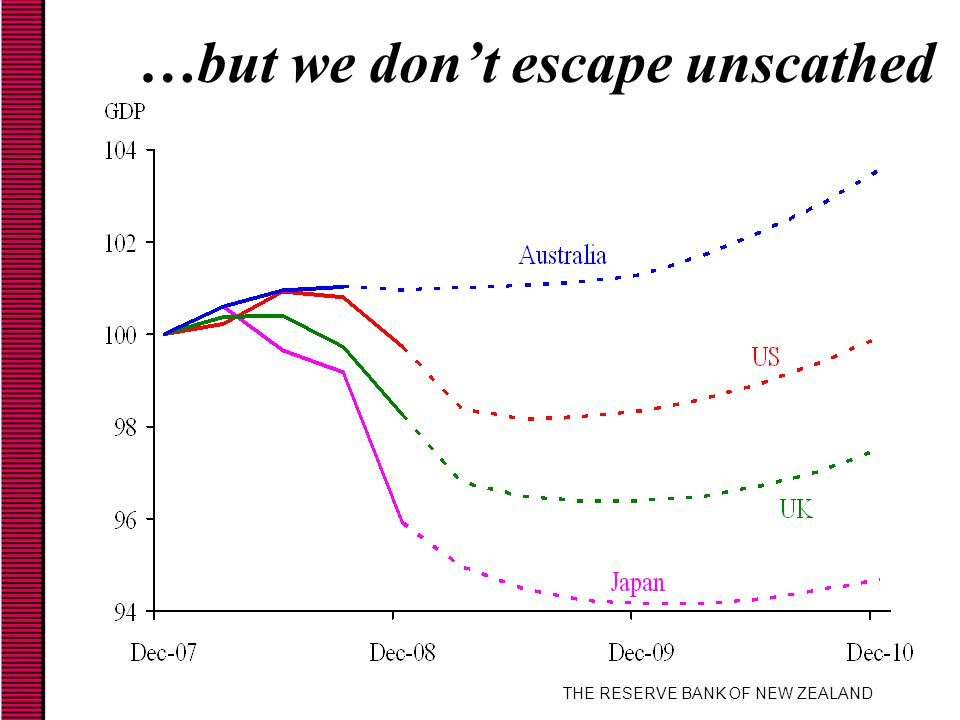 THE RESERVE BANK OF NEW ZEALAND …but we don't escape unscathed