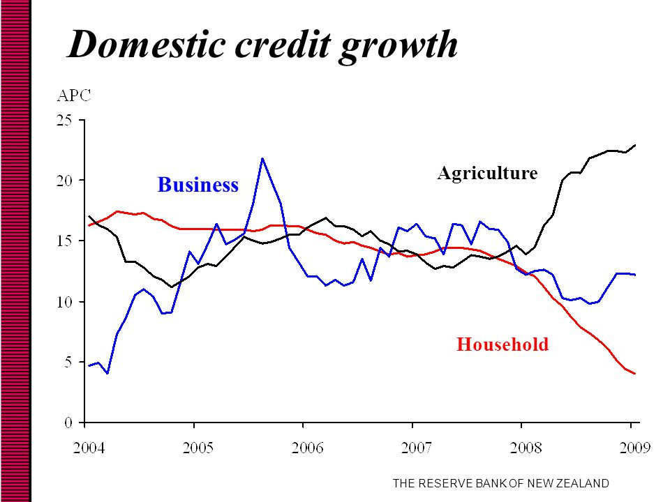 THE RESERVE BANK OF NEW ZEALAND Domestic credit growth Agriculture Business Household