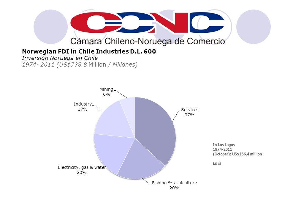 Norwegian FDI in Chile Industries D.L.
