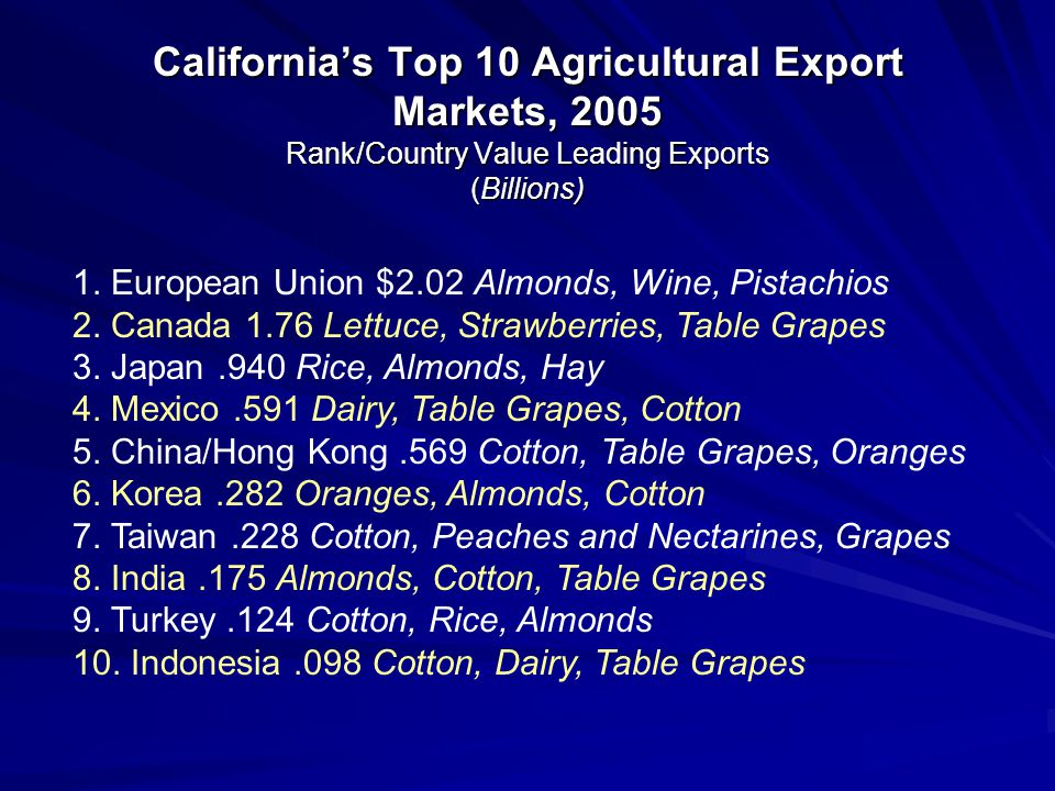 California's Top 10 Agricultural Export Markets, 2005 Rank/Country Value Leading Exports (Billions) 1. European Union $2.02 Almonds, Wine, Pistachios