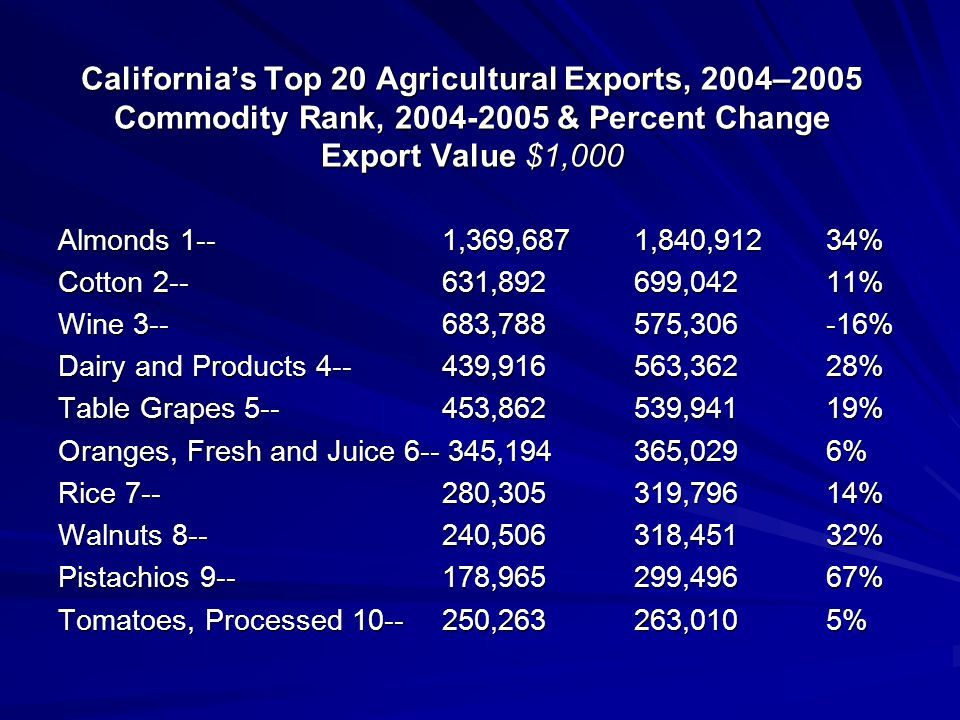 California's Top 20 Agricultural Exports, 2004–2005 Commodity Rank, 2004-2005 & Percent Change Export Value $1,000 Almonds 1-- 1,369,687 1,840,912 34%