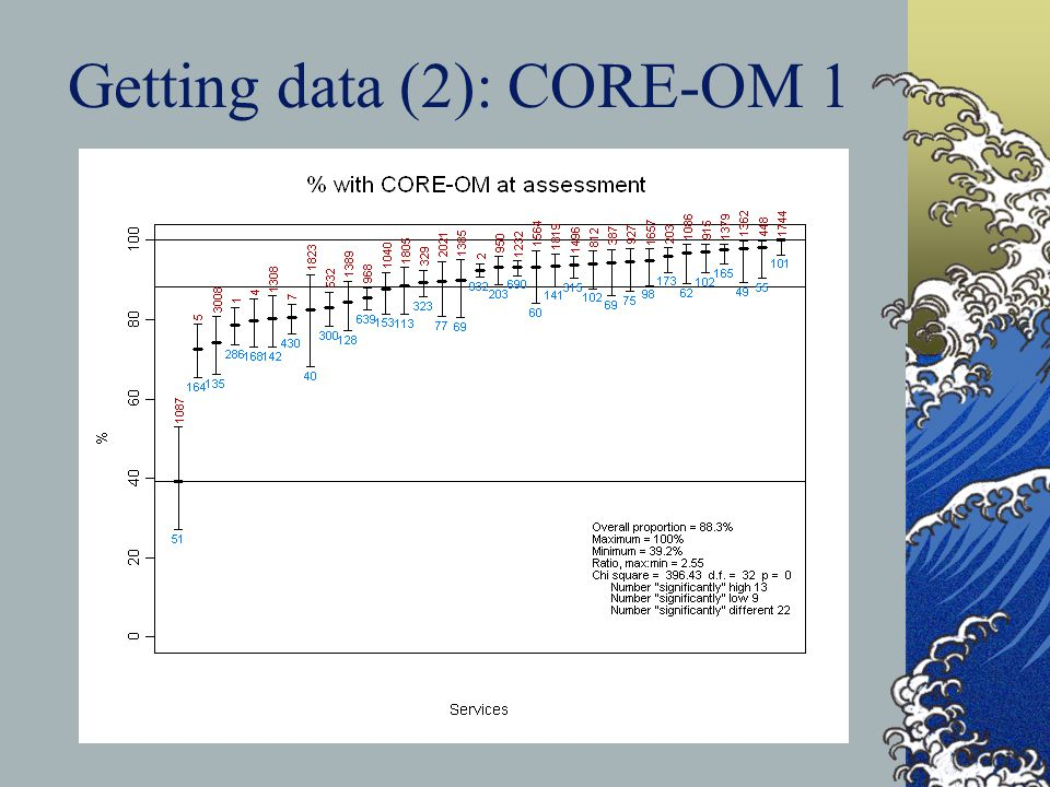 Getting data (2): CORE-OM 1