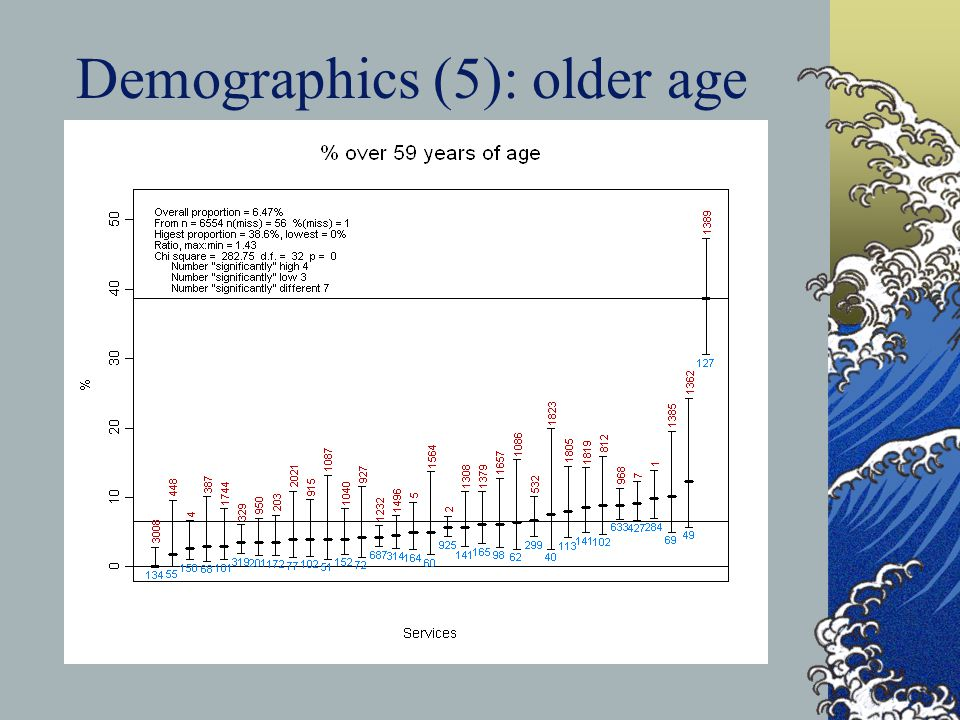 Demographics (5): older age