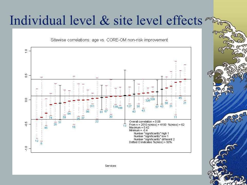 Individual level & site level effects