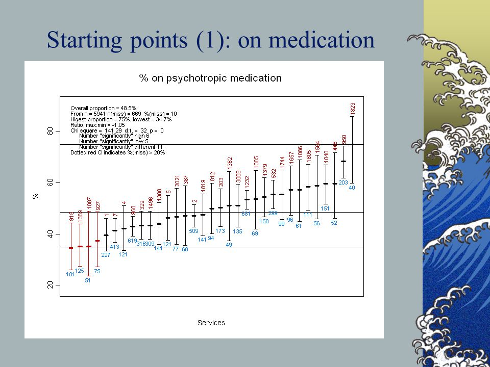 Starting points (1): on medication