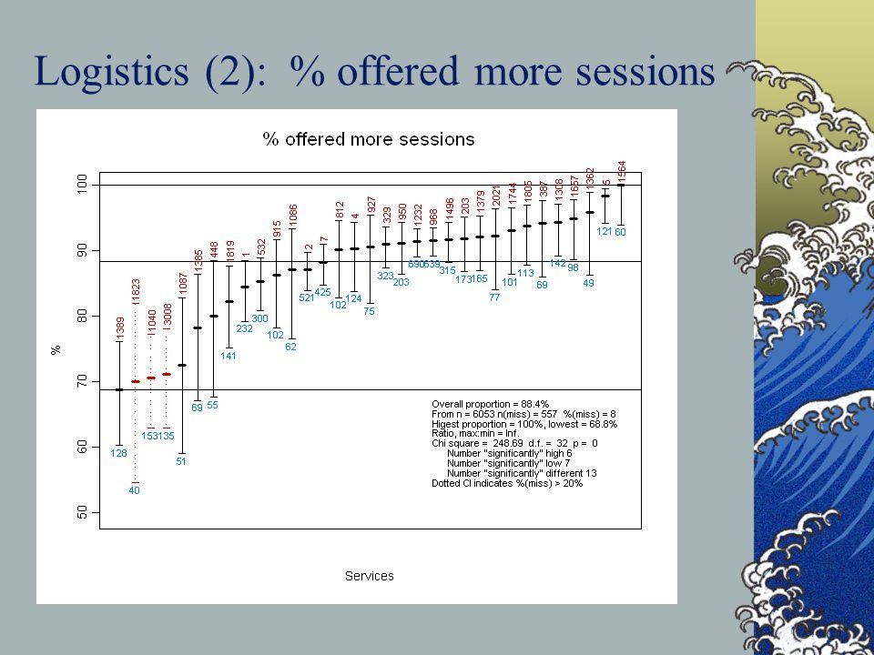 Logistics (2): % offered more sessions