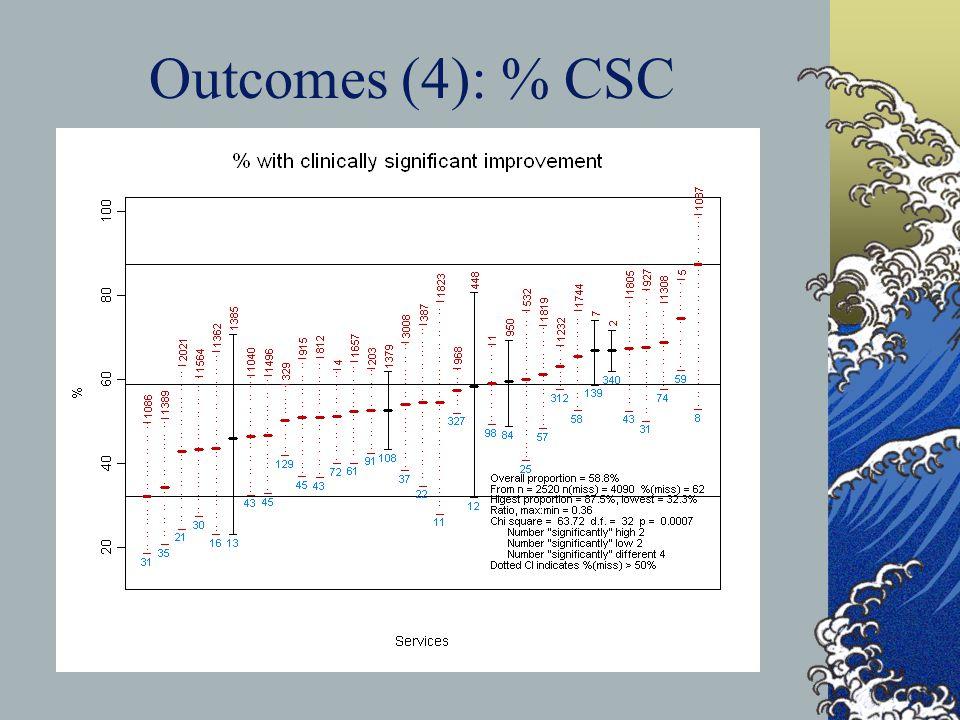 Outcomes (4): % CSC