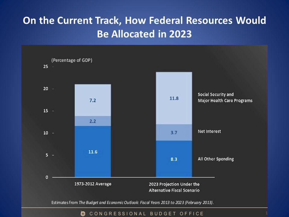 On the Current Track, How Federal Resources Would Be Allocated in 2023