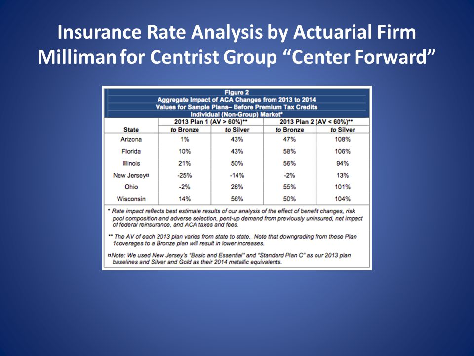 Insurance Rate Analysis by Actuarial Firm Milliman for Centrist Group Center Forward