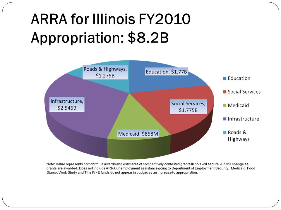 ARRA for Illinois FY2010 Appropriation: $8.2B