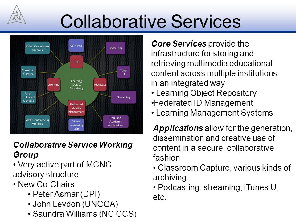 Collaborative Services Core Services provide the infrastructure for storing and retrieving multimedia educational content across multiple institutions in an integrated way Learning Object Repository Federated ID Management Learning Management Systems Collaborative Service Working Group Very active part of MCNC advisory structure New Co-Chairs Peter Asmar (DPI) John Leydon (UNCGA) Saundra Williams (NC CCS) Applications allow for the generation, dissemination and creative use of content in a secure, collaborative fashion Classroom Capture, various kinds of archiving Podcasting, streaming, iTunes U, etc.