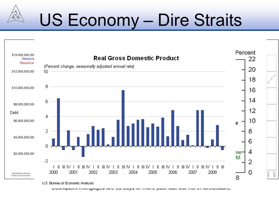 US Economy – Dire Straits