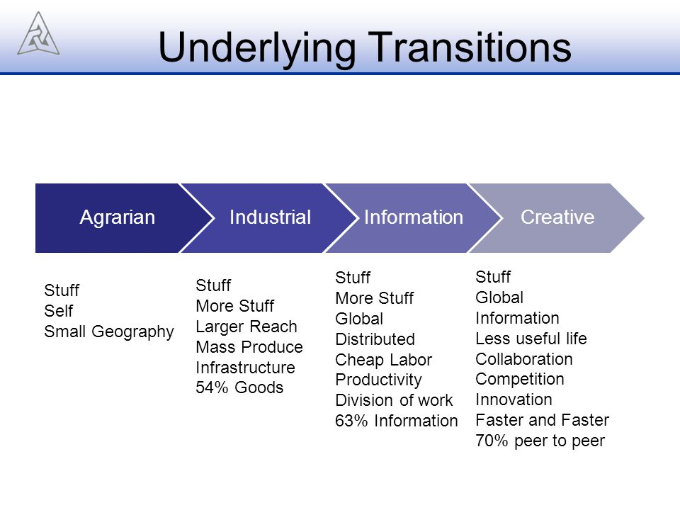 Underlying Transitions AgrarianIndustrialInformationCreative Stuff Self Small Geography Stuff More Stuff Larger Reach Mass Produce Infrastructure 54%