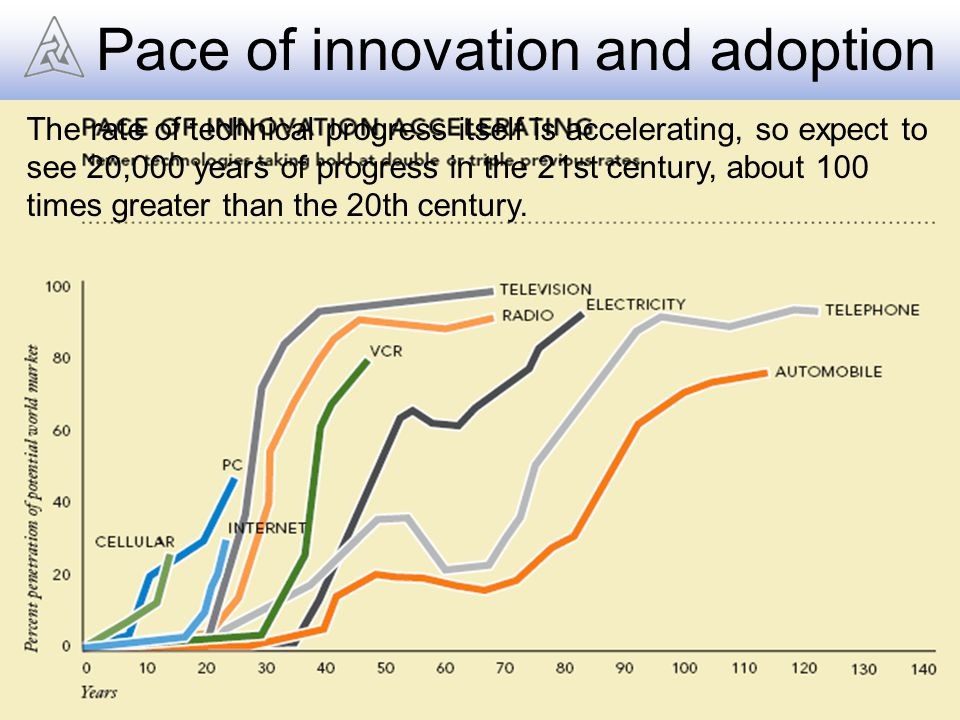 Pace of innovation and adoption The rate of technical progress itself is accelerating, so expect to see 20,000 years of progress in the 21st century, about 100 times greater than the 20th century.