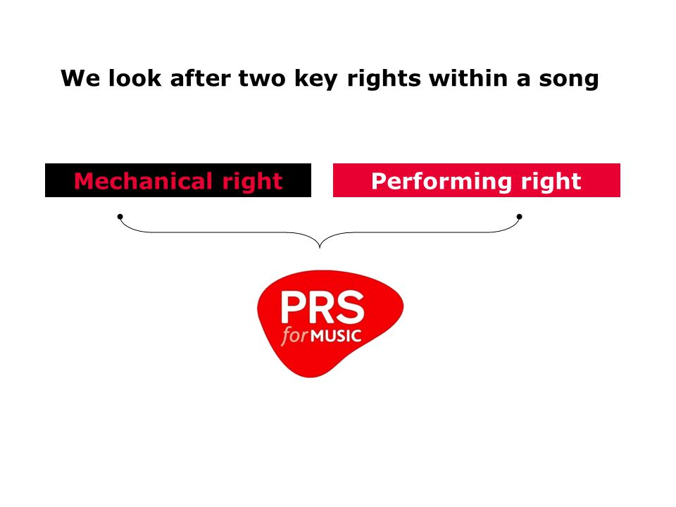 We look after two key rights within a song Mechanical rightPerforming right