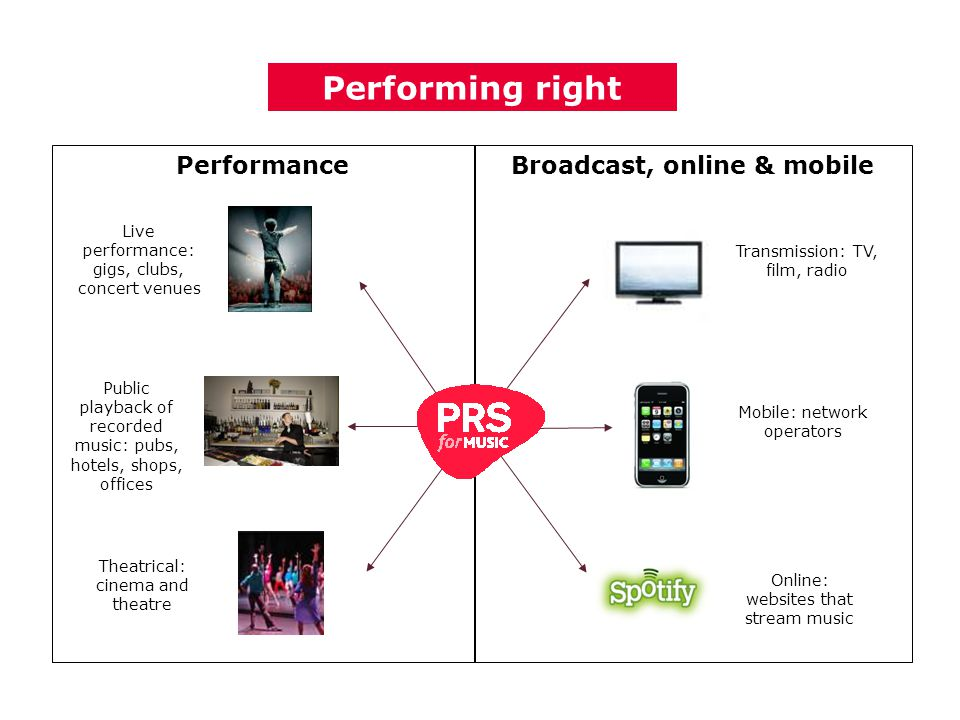 PerformanceBroadcast, online & mobile Transmission: TV, film, radio Mobile: network operators Online: websites that stream music Live performance: gigs, clubs, concert venues Public playback of recorded music: pubs, hotels, shops, offices Theatrical: cinema and theatre Performing right