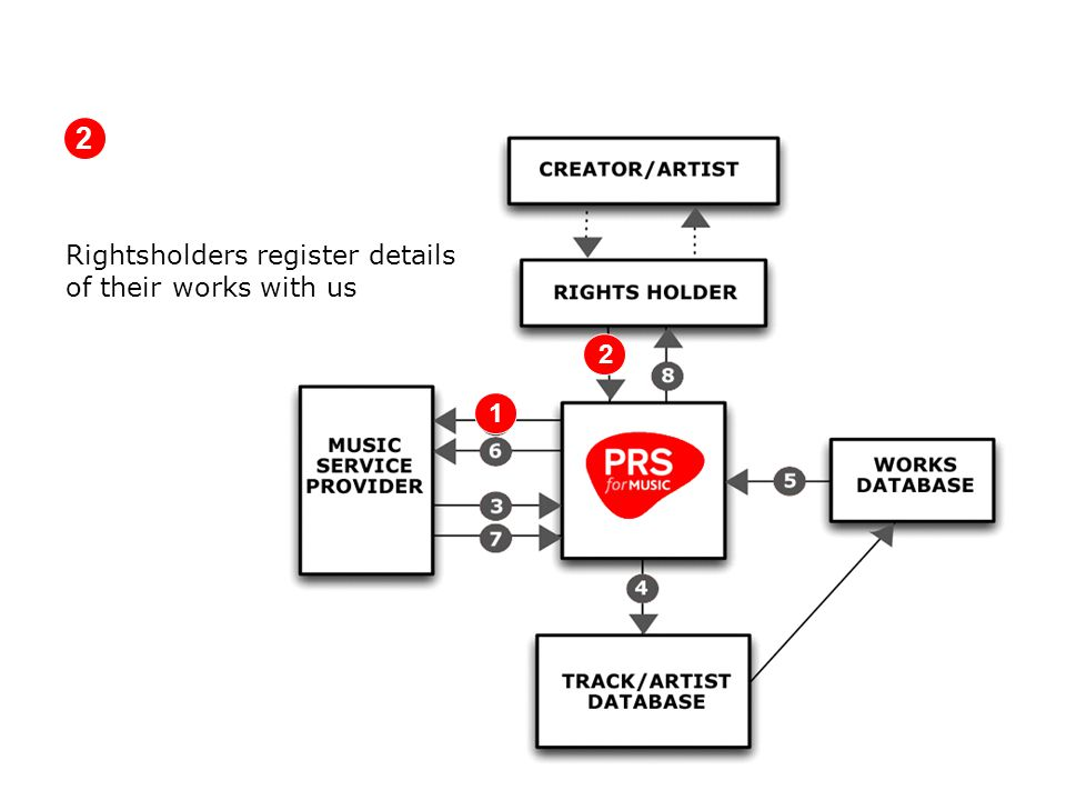 Rightsholders register details of their works with us 2 2 1