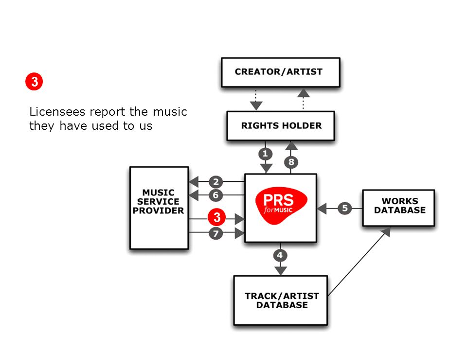 Licensees report the music they have used to us 3 3
