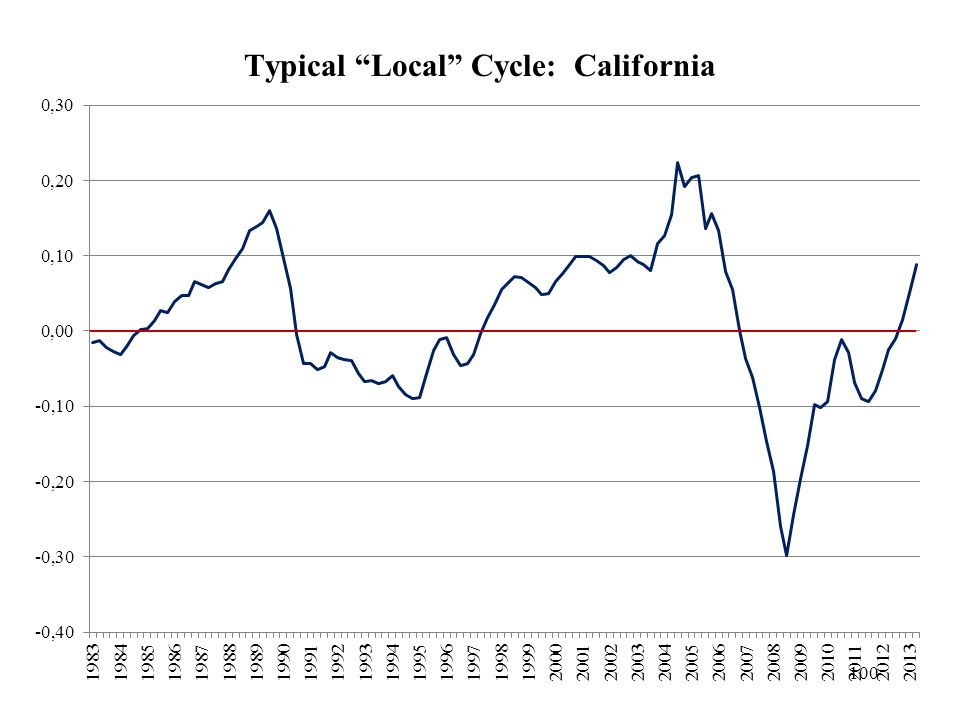 Typical Local Cycle: California 100