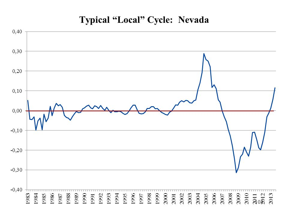Typical Local Cycle: Nevada 101