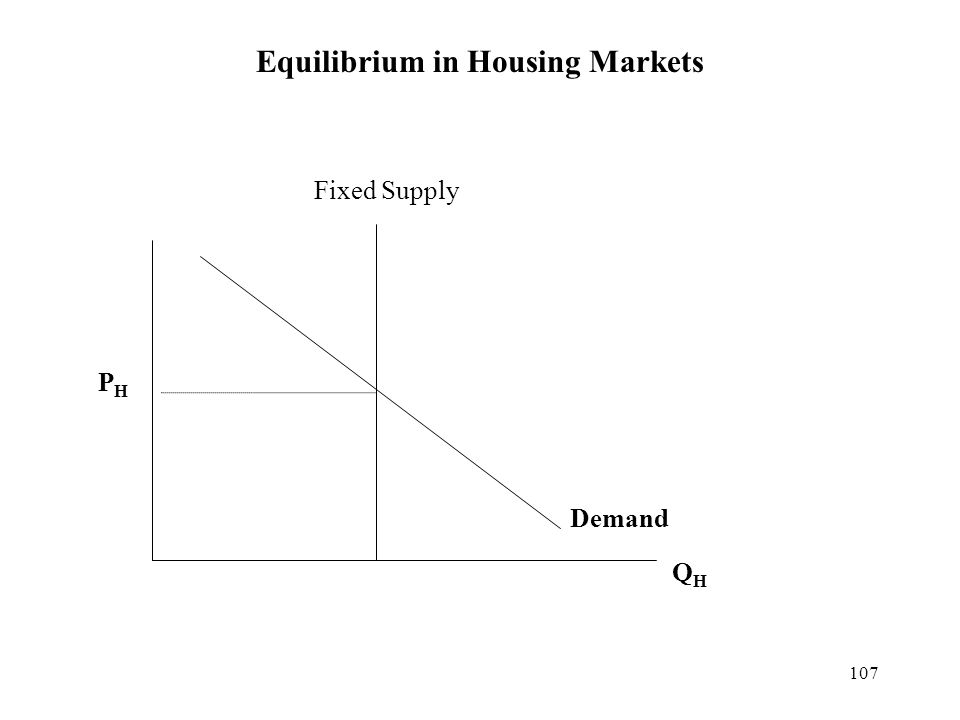107 Equilibrium in Housing Markets Demand PHPH QHQH Fixed Supply
