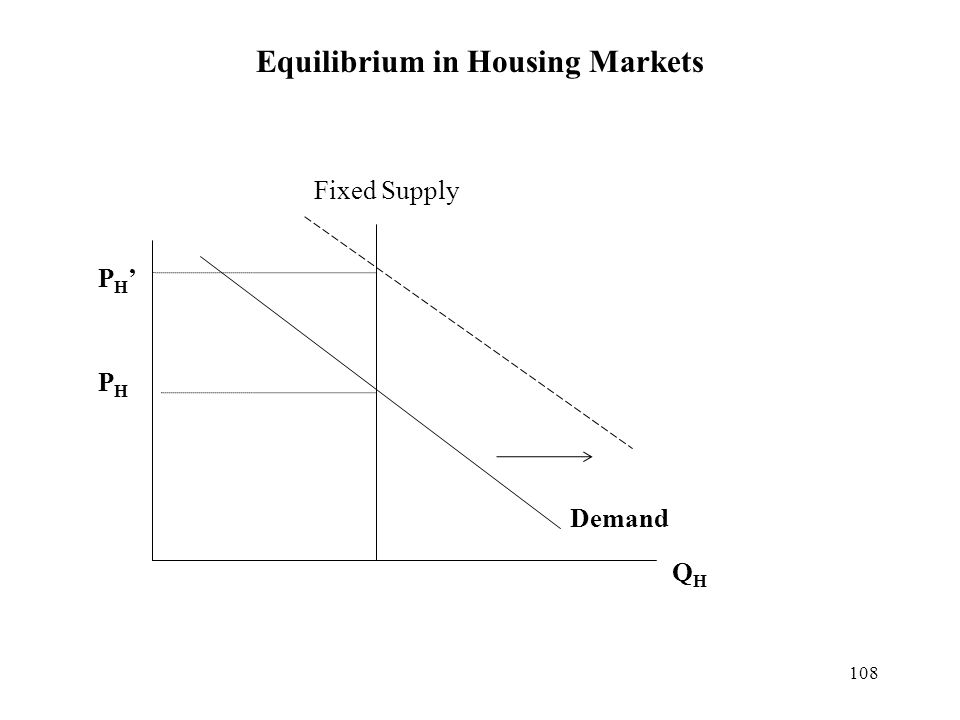 108 Equilibrium in Housing Markets Demand PHPH QHQH Fixed Supply PH'PH'