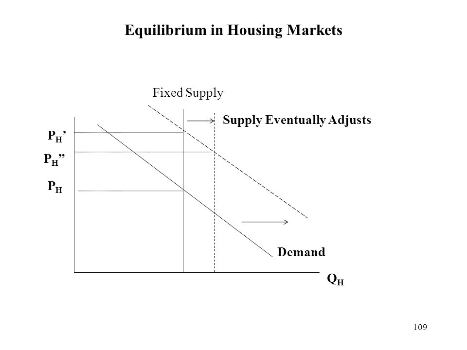109 Equilibrium in Housing Markets Demand PHPH QHQH Fixed Supply PH'PH' Supply Eventually Adjusts PH PH
