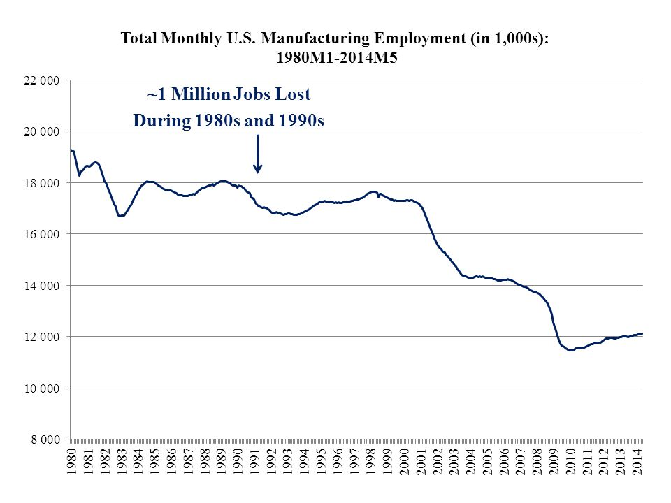 ~1 Million Jobs Lost During 1980s and 1990s