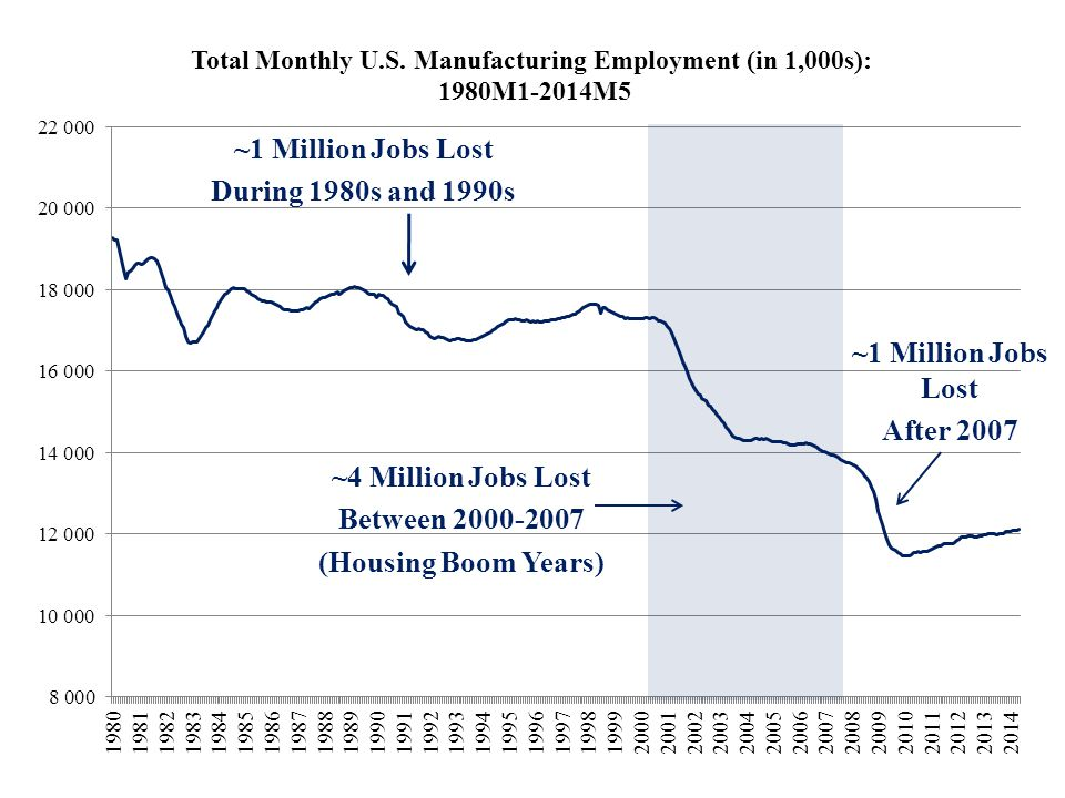 ~1 Million Jobs Lost During 1980s and 1990s ~4 Million Jobs Lost Between 2000-2007 (Housing Boom Years) ~1 Million Jobs Lost After 2007