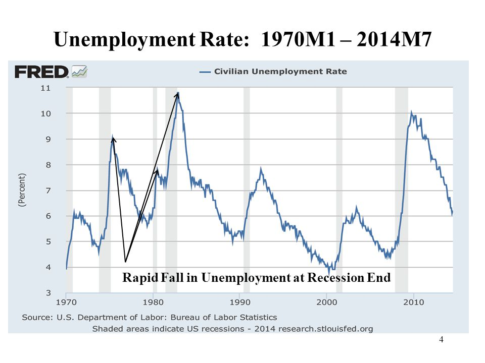 4 Rapid Fall in Unemployment at Recession End