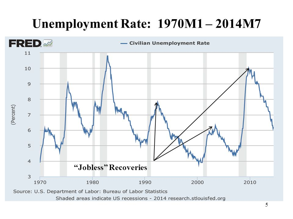 5 Unemployment Rate: 1970M1 – 2014M7 Jobless Recoveries