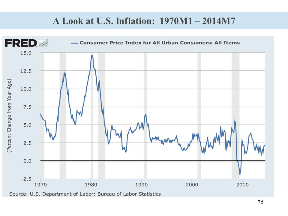76 A Look at U.S. Inflation: 1970M1 – 2014M7