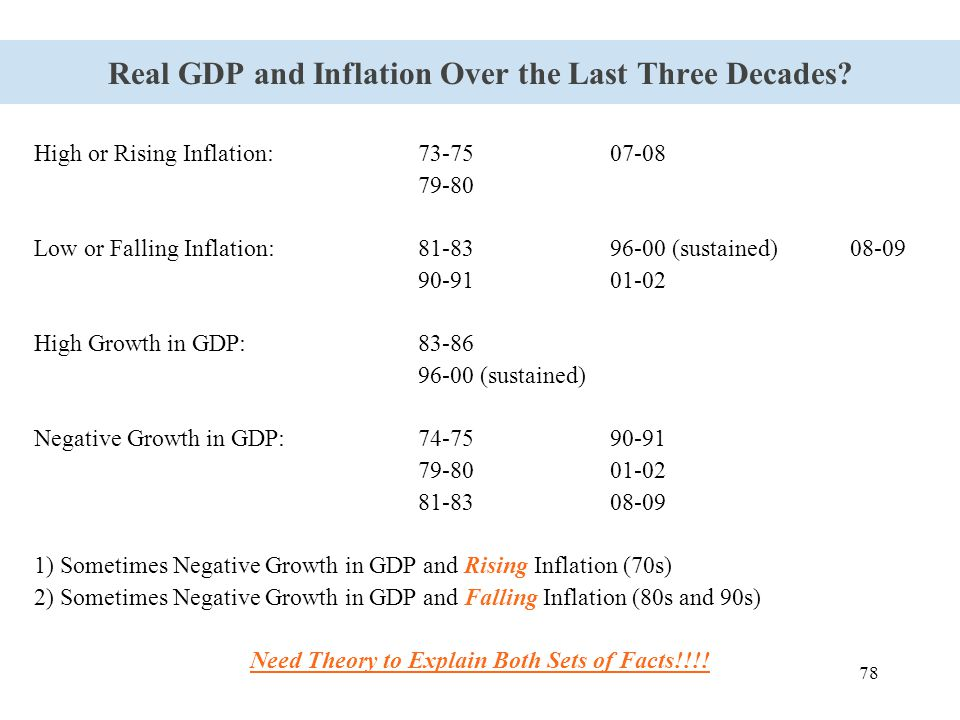 78 Real GDP and Inflation Over the Last Three Decades? High or Rising Inflation:73-7507-08 79-80 Low or Falling Inflation:81-8396-00 (sustained) 08-09