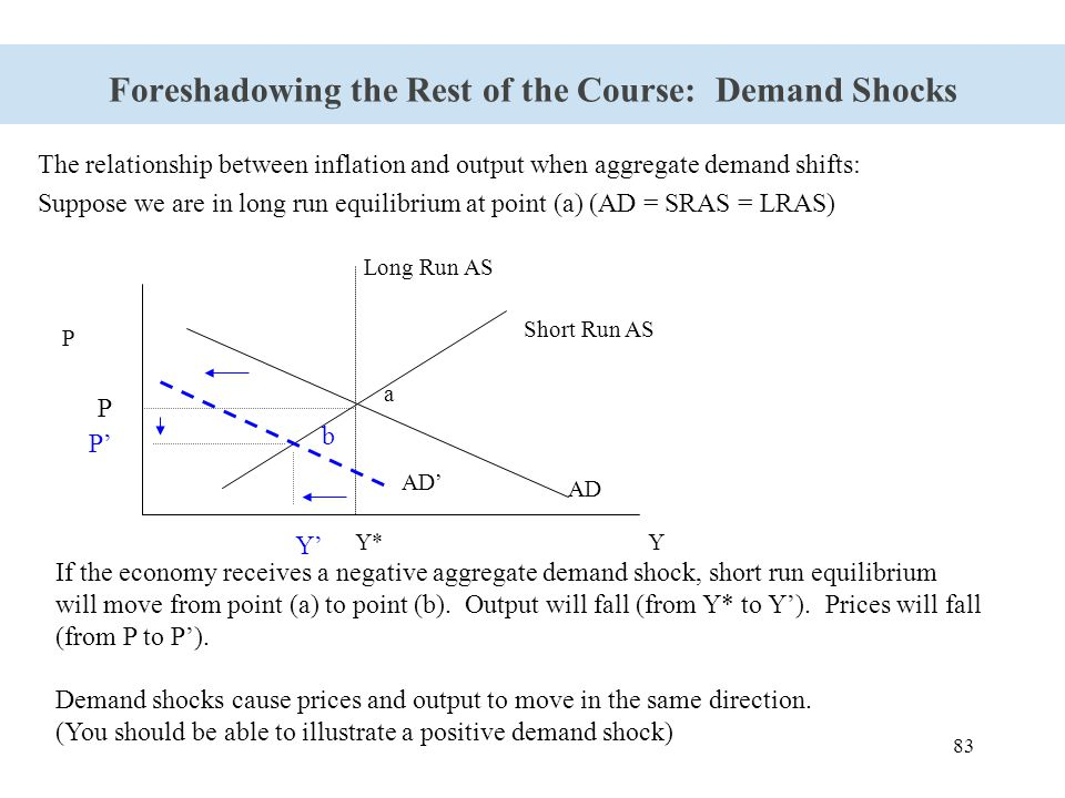83 Foreshadowing the Rest of the Course: Demand Shocks The relationship between inflation and output when aggregate demand shifts: Suppose we are in l