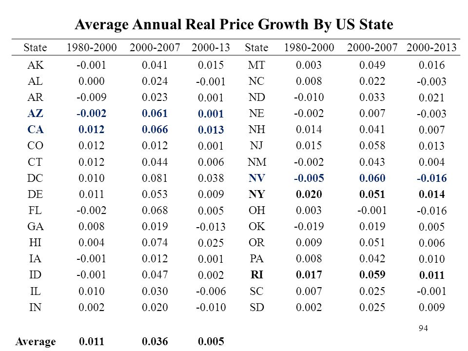 Average Annual Real Price Growth By US State State1980-20002000-20072000-13State1980-20002000-20072000-2013 AK-0.0010.041 0.015 MT0.0030.049 0.016 AL0