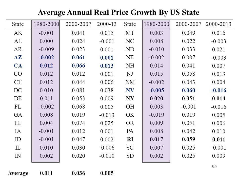 Average Annual Real Price Growth By US State State1980-20002000-20072000-13State1980-20002000-20072000-2013 AK-0.0010.041 0.015 MT0.0030.049 0.016 AL0.0000.024 -0.001 NC0.0080.022 -0.003 AR-0.0090.023 0.001 ND-0.0100.033 0.021 AZ-0.0020.061 0.001 NE-0.0020.007 -0.003 CA0.0120.066 0.013 NH0.0140.041 0.007 CO0.012 0.001 NJ0.0150.058 0.013 CT0.0120.044 0.006 NM-0.0020.043 0.004 DC0.0100.081 0.038 NV-0.0050.060 -0.016 DE0.0110.053 0.009 NY0.0200.051 0.014 FL-0.0020.068 0.005 OH0.003-0.001 -0.016 GA0.0080.019 -0.013 OK-0.0190.019 0.005 HI0.0040.074 0.025 OR0.0090.051 0.006 IA-0.0010.012 0.001 PA0.0080.042 0.010 ID-0.0010.047 0.002 RI0.0170.059 0.011 IL0.0100.030 -0.006 SC0.0070.025 -0.001 IN0.0020.020 -0.010 SD0.0020.025 0.009 Average0.0110.0360.005 95