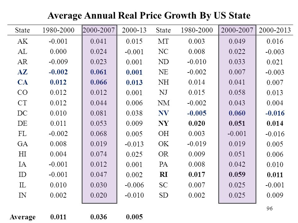 Average Annual Real Price Growth By US State State1980-20002000-20072000-13State1980-20002000-20072000-2013 AK-0.0010.041 0.015 MT0.0030.049 0.016 AL0.0000.024 -0.001 NC0.0080.022 -0.003 AR-0.0090.023 0.001 ND-0.0100.033 0.021 AZ-0.0020.061 0.001 NE-0.0020.007 -0.003 CA0.0120.066 0.013 NH0.0140.041 0.007 CO0.012 0.001 NJ0.0150.058 0.013 CT0.0120.044 0.006 NM-0.0020.043 0.004 DC0.0100.081 0.038 NV-0.0050.060 -0.016 DE0.0110.053 0.009 NY0.0200.051 0.014 FL-0.0020.068 0.005 OH0.003-0.001 -0.016 GA0.0080.019 -0.013 OK-0.0190.019 0.005 HI0.0040.074 0.025 OR0.0090.051 0.006 IA-0.0010.012 0.001 PA0.0080.042 0.010 ID-0.0010.047 0.002 RI0.0170.059 0.011 IL0.0100.030 -0.006 SC0.0070.025 -0.001 IN0.0020.020 -0.010 SD0.0020.025 0.009 Average0.0110.0360.005 96