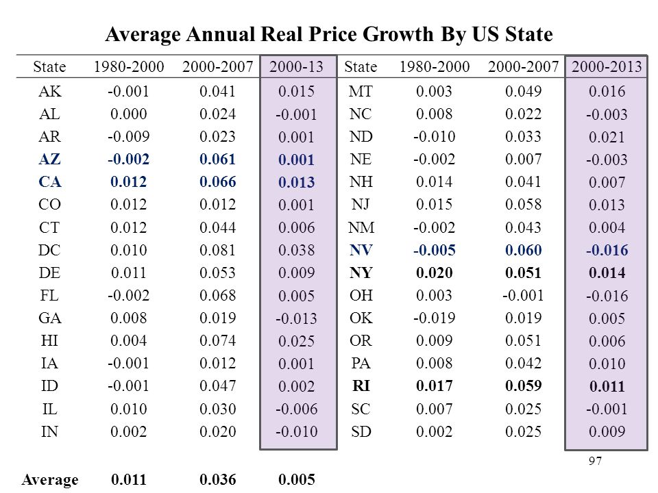 Average Annual Real Price Growth By US State State1980-20002000-20072000-13State1980-20002000-20072000-2013 AK-0.0010.041 0.015 MT0.0030.049 0.016 AL0.0000.024 -0.001 NC0.0080.022 -0.003 AR-0.0090.023 0.001 ND-0.0100.033 0.021 AZ-0.0020.061 0.001 NE-0.0020.007 -0.003 CA0.0120.066 0.013 NH0.0140.041 0.007 CO0.012 0.001 NJ0.0150.058 0.013 CT0.0120.044 0.006 NM-0.0020.043 0.004 DC0.0100.081 0.038 NV-0.0050.060 -0.016 DE0.0110.053 0.009 NY0.0200.051 0.014 FL-0.0020.068 0.005 OH0.003-0.001 -0.016 GA0.0080.019 -0.013 OK-0.0190.019 0.005 HI0.0040.074 0.025 OR0.0090.051 0.006 IA-0.0010.012 0.001 PA0.0080.042 0.010 ID-0.0010.047 0.002 RI0.0170.059 0.011 IL0.0100.030 -0.006 SC0.0070.025 -0.001 IN0.0020.020 -0.010 SD0.0020.025 0.009 Average0.0110.0360.005 97