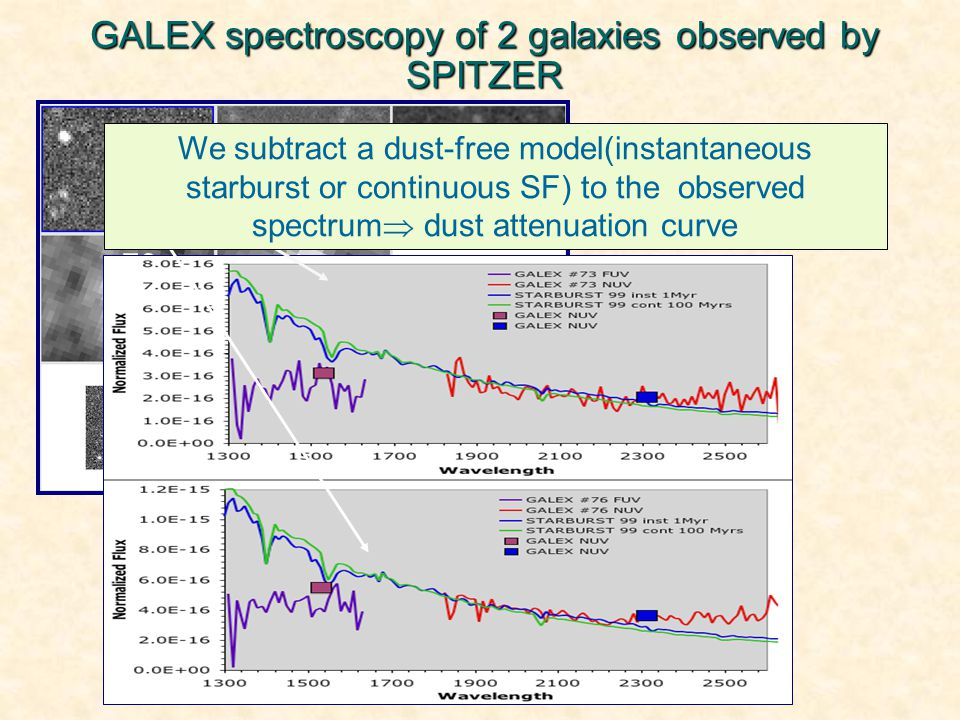GALEX spectroscopy of 2 galaxies observed by SPITZER FUV NUV 24 µm 70 µm 160 µm B V Z=0.075 CDFS We subtract a dust-free model(instantaneous starburst or continuous SF) to the observed spectrum  dust attenuation curve